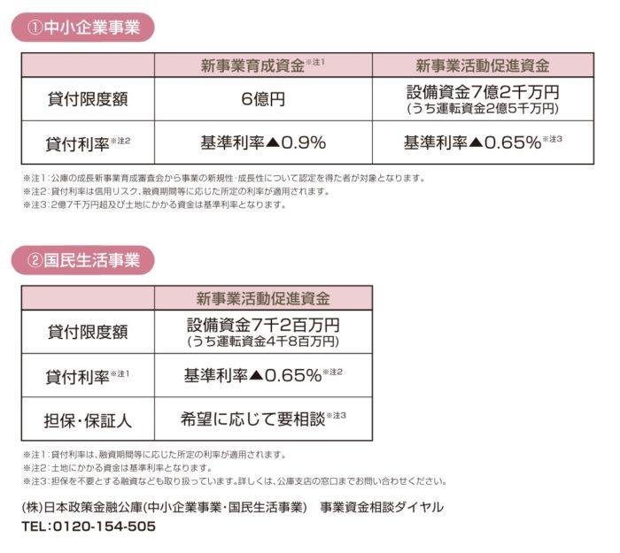 日本政策金融公庫の特別利率による融資制度