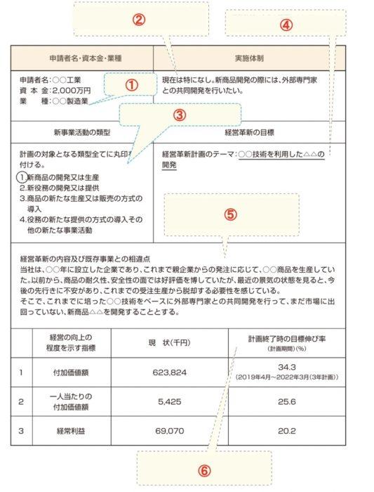 経営革新計画「(別表1)経営革新計画」の書き方