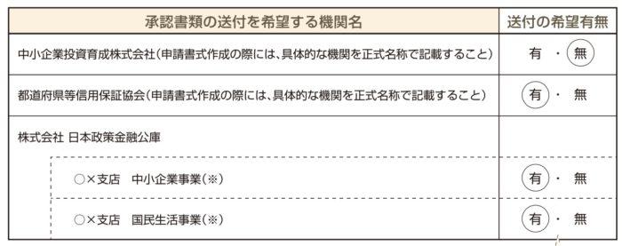 経営革新計画「(別表6)関係機関への連絡希望について」の書き方