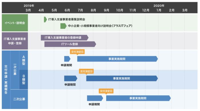 IT導入補助金スケジュール2019